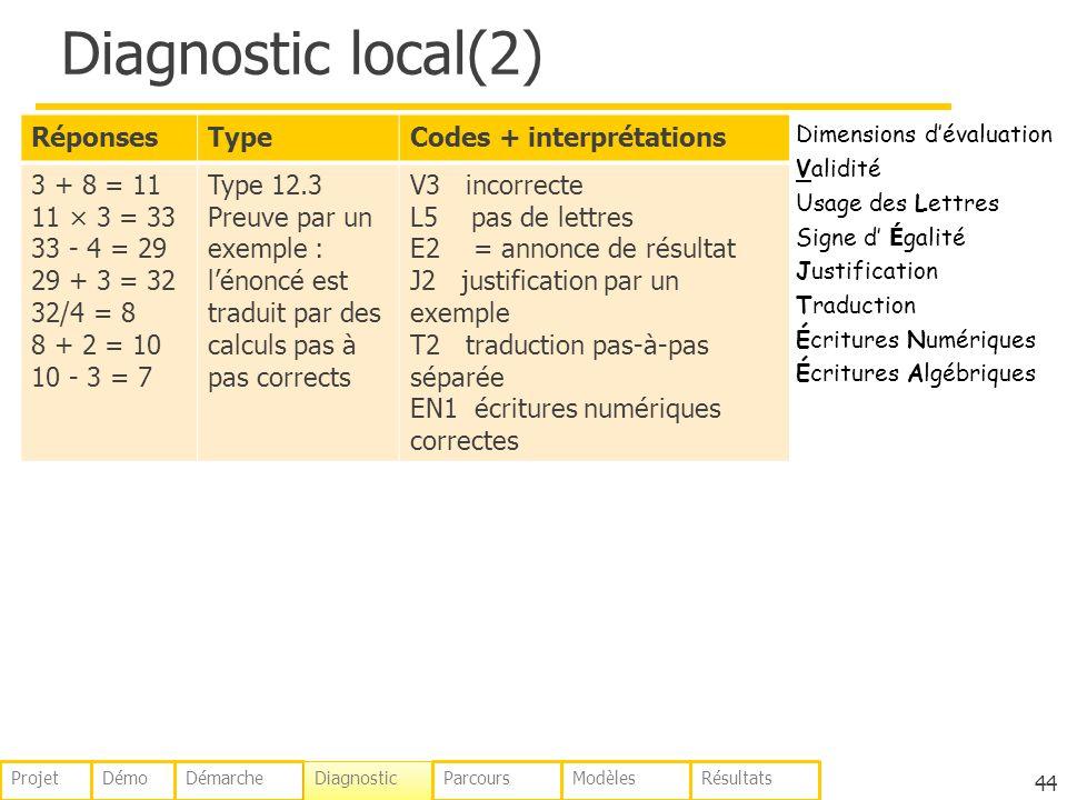 Diagnostic local(2) RéponsesTypeCodes + interprétations 3 + 8 = 11 11 × 3 = 33 33 - 4 = 29 29 + 3 = 32 32/4 = 8 8 + 2 = 10 10 - 3 = 7 Type 12.3 Preuve par un exemple : lénoncé est traduit par des calculs pas à pas corrects V3 incorrecte L5 pas de lettres E2 = annonce de résultat J2 justification par un exemple T2 traduction pas-à-pas séparée EN1 écritures numériques correctes 44 Dimensions dévaluation Validité Usage des Lettres Signe d É galité Justification Traduction Écritures Numériques Écritures Algébriques DémoDémarche Diagnostic ParcoursModèlesRésultatsProjet