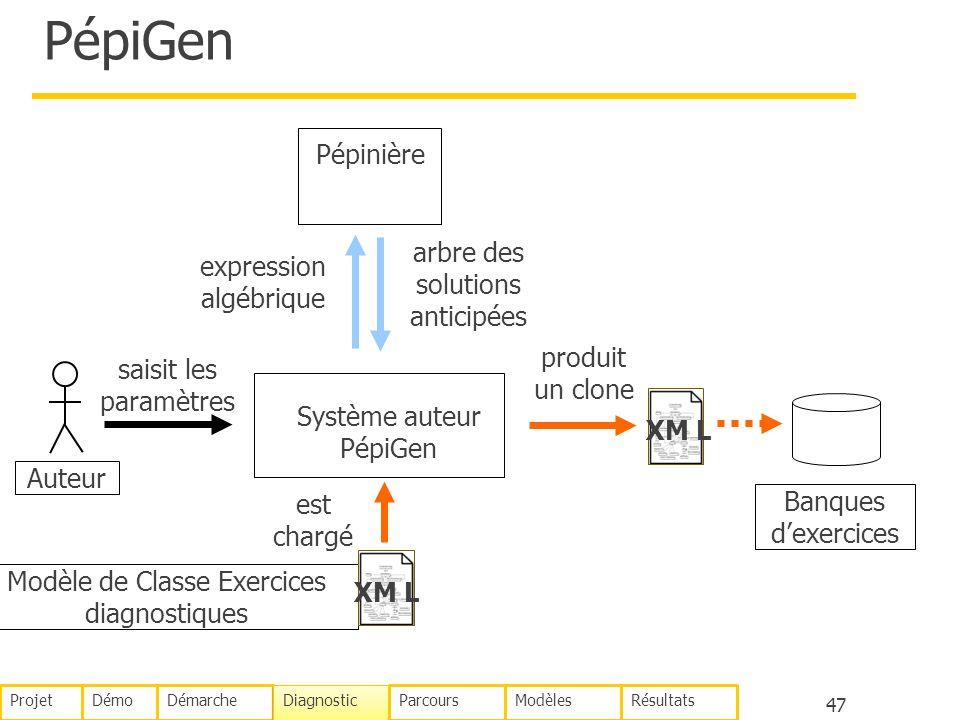 47 PépiGen Auteur Système auteur PépiGen saisit les paramètres Pépinière expression algébrique arbre des solutions anticipées est chargé produit un cl