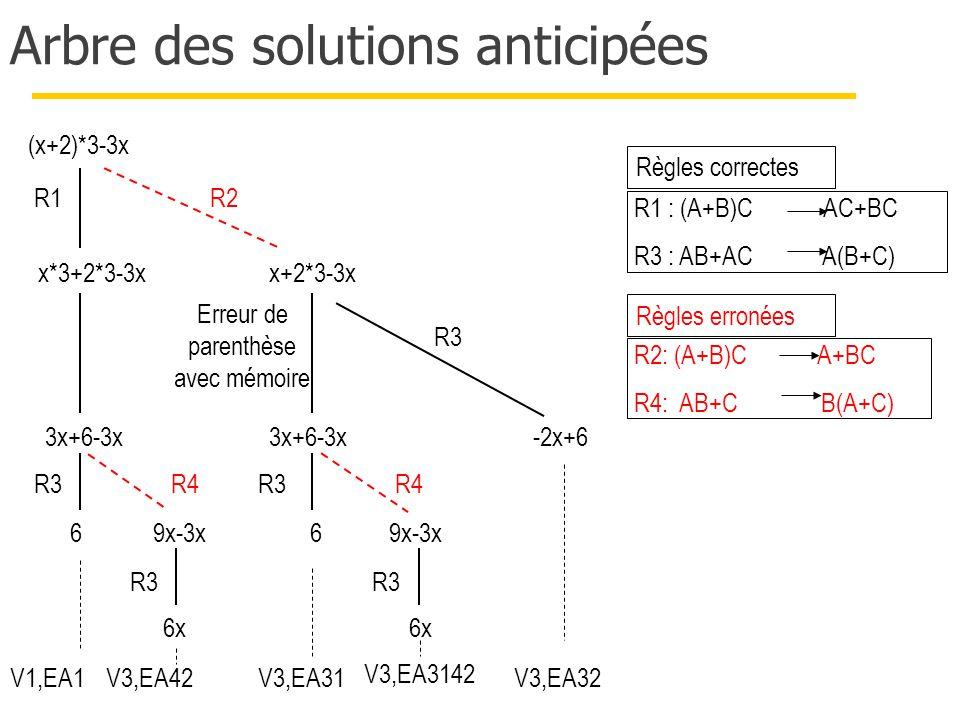 Arbre des solutions anticipées (x+2)*3-3x -2x+6 6 3x+6-3x x*3+2*3-3xx+2*3-3x 3x+6-3x 6x 9x-3x R1 R3 R2 R4 R3 9x-3x 6x Erreur de parenthèse avec mémoire Règles correctes R1 : (A+B)C AC+BC R3 : AB+AC A(B+C) R2: (A+B)C A+BC R4: AB+C B(A+C) Règles erronées 6 R3 R4 V1,EA1V3,EA42V3,EA31 V3,EA3142 V3,EA32