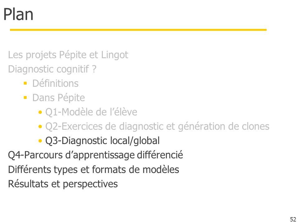 Plan Les projets Pépite et Lingot Diagnostic cognitif ? Définitions Dans Pépite Q1-Modèle de lélève Q2-Exercices de diagnostic et génération de clones