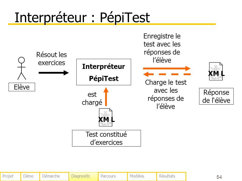 54 Interpréteur : PépiTest Elève XM L Interpréteur PépiTest Résout les exercices Charge le test avec les réponses de lélève est chargé Enregistre le t