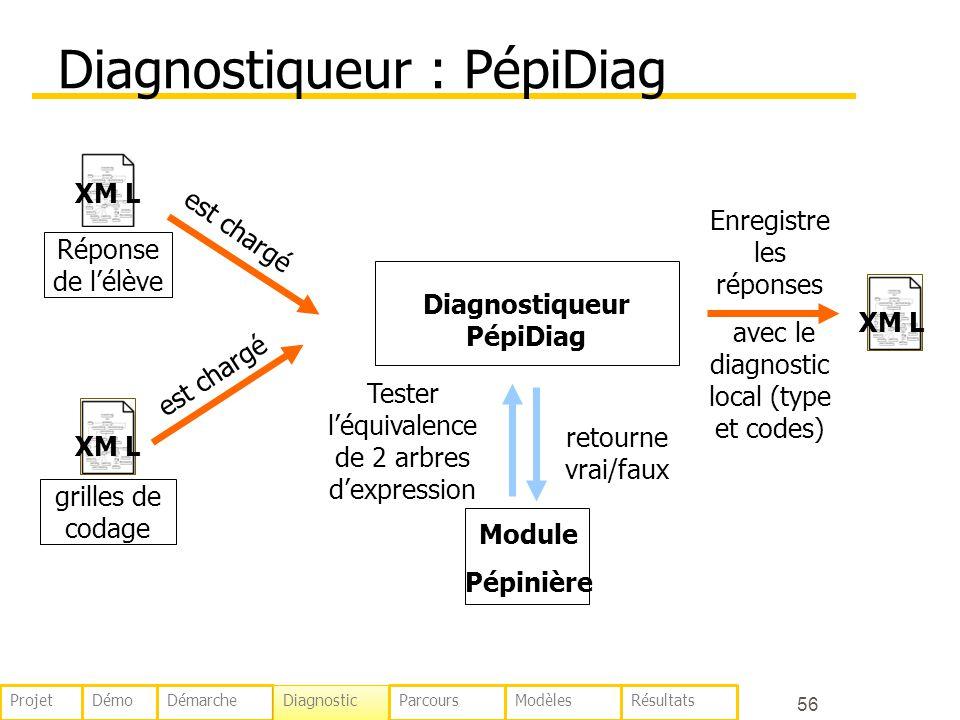 56 Diagnostiqueur : PépiDiag XM L Diagnostiqueur PépiDiag est chargé Module Pépinière Tester léquivalence de 2 arbres dexpression retourne vrai/faux Enregistre les réponses avec le diagnostic local (type et codes) XM L grilles de codage XM L Réponse de lélève est chargé DémoDémarche Diagnostic ParcoursModèlesRésultatsProjet
