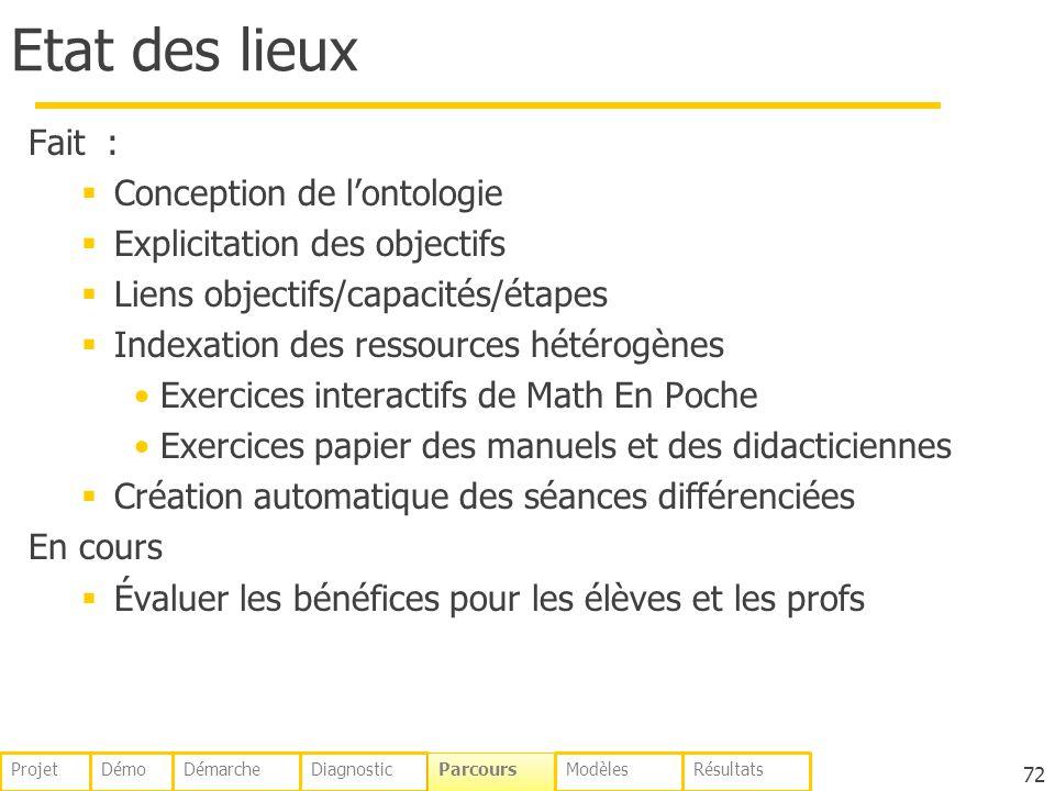 Etat des lieux Fait : Conception de lontologie Explicitation des objectifs Liens objectifs/capacités/étapes Indexation des ressources hétérogènes Exer