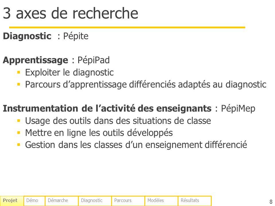 8 3 axes de recherche Diagnostic : Pépite Apprentissage : PépiPad Exploiter le diagnostic Parcours dapprentissage différenciés adaptés au diagnostic I