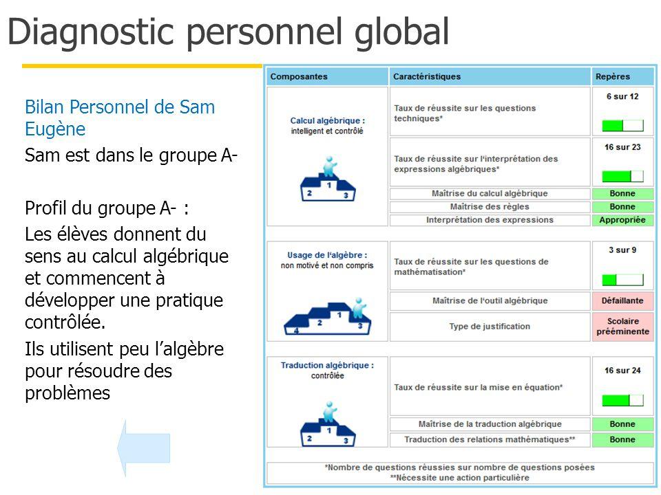 Diagnostic personnel global 89 Bilan Personnel de Sam Eugène Sam est dans le groupe A- Profil du groupe A- : Les élèves donnent du sens au calcul algébrique et commencent à développer une pratique contrôlée.