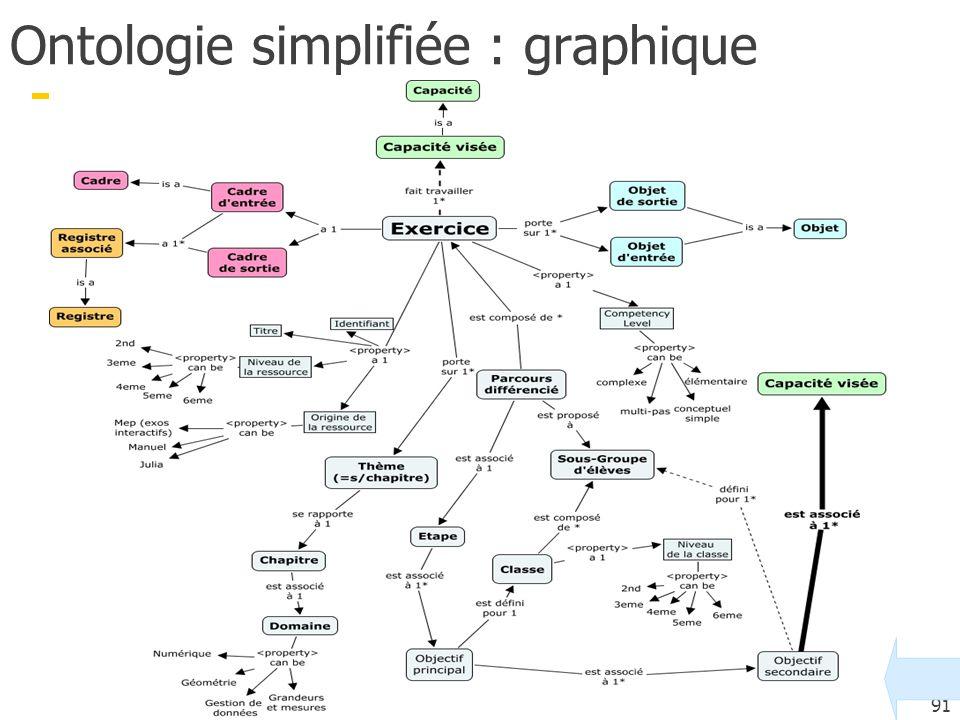 91 Ontologie simplifiée : graphique