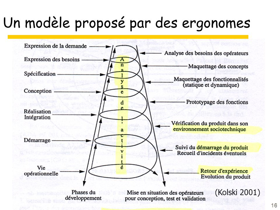 16 Un modèle proposé par des ergonomes (Kolski 2001)