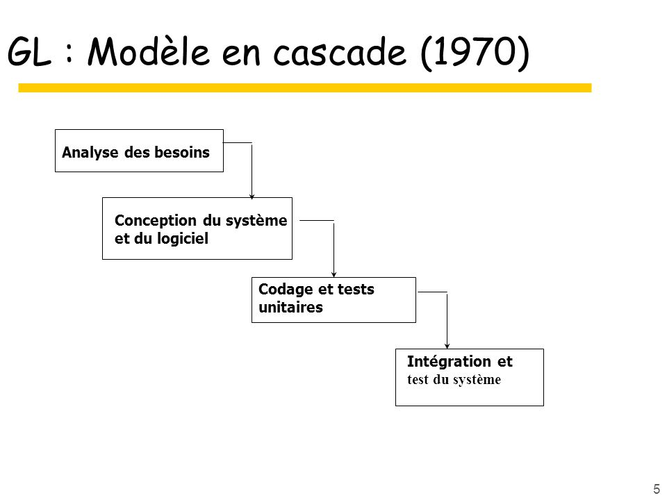 5 GL : Modèle en cascade (1970) Analyse des besoins Intégration et test du système Codage et tests unitaires Conception du système et du logiciel