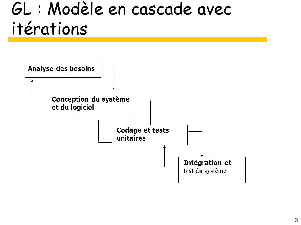 6 GL : Modèle en cascade avec itérations Analyse des besoins Intégration et test du système Codage et tests unitaires Conception du système et du logiciel