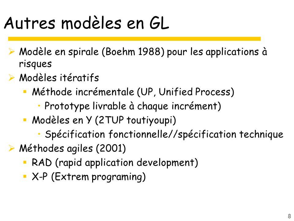 Autres modèles en GL Modèle en spirale (Boehm 1988) pour les applications à risques Modèles itératifs Méthode incrémentale (UP, Unified Process) Prototype livrable à chaque incrément) Modèles en Y (2TUP toutiyoupi) Spécification fonctionnelle//spécification technique Méthodes agiles (2001) RAD (rapid application development) X-P (Extrem programing) 8