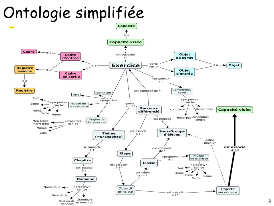 8 Ontologie simplifiée