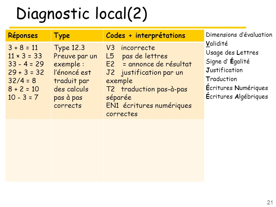 Diagnostic local(2) RéponsesTypeCodes + interprétations 3 + 8 = 11 11 × 3 = 33 33 - 4 = 29 29 + 3 = 32 32/4 = 8 8 + 2 = 10 10 - 3 = 7 Type 12.3 Preuve par un exemple : lénoncé est traduit par des calculs pas à pas corrects V3 incorrecte L5 pas de lettres E2 = annonce de résultat J2 justification par un exemple T2 traduction pas-à-pas séparée EN1 écritures numériques correctes 21 Dimensions dévaluation Validité Usage des Lettres Signe d É galité Justification Traduction Écritures Numériques Écritures Algébriques
