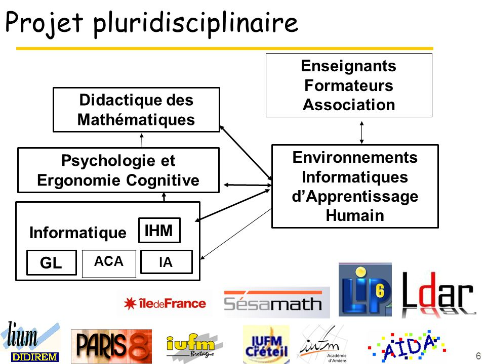 6 Projet pluridisciplinaire IA Didactique des Mathématiques Environnements Informatiques dApprentissage Humain Psychologie et Ergonomie Cognitive IHM GL IA Enseignants Formateurs Association ACA Informatique