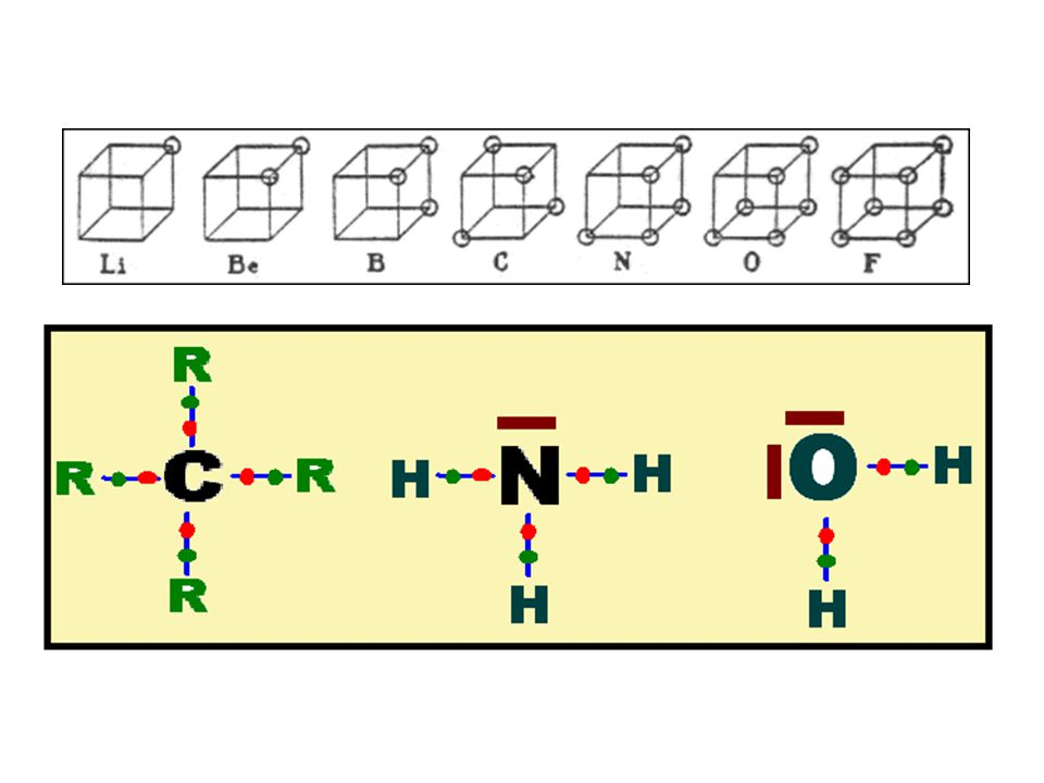 Kekulé (1856) Kekulé (1856) Thomson (1897) : électron Thomson (1897) : électron Lewis (1916) Lewis (1916) Mécanique Quantique (1923-27) (1923-27)
