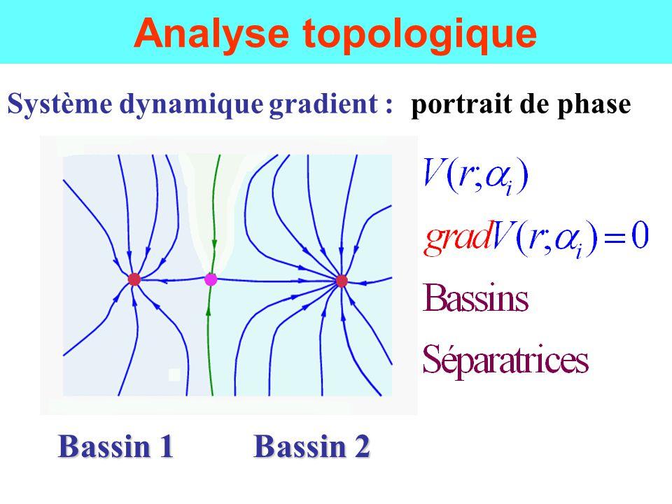 AIM : densité électronique V(r) = (r) (R.