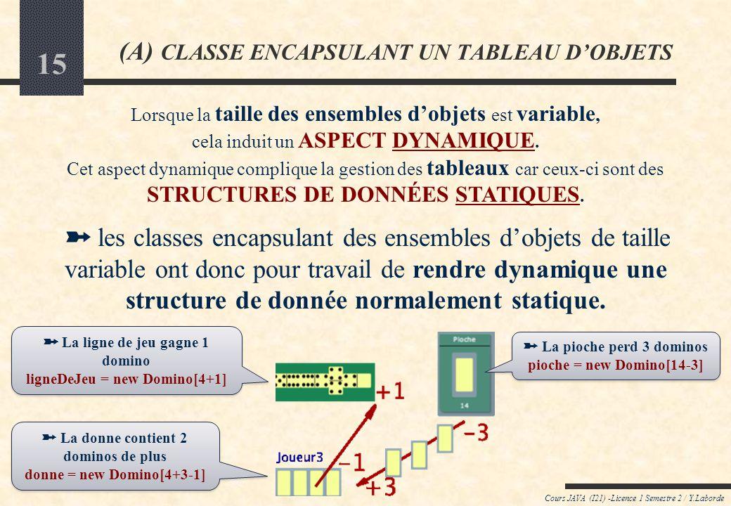 14 Cours JAVA (I21) -Licence 1 Semestre 2 / Y.Laborde (A) CLASSE ENCAPSULANT UN TABLEAU DOBJETS Quel est le champ dutilisation des classes encapsulant des tableaux .