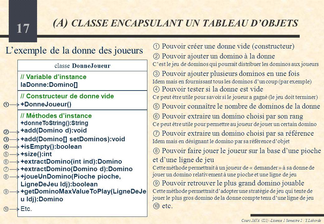 16 Cours JAVA (I21) -Licence 1 Semestre 2 / Y.Laborde (A) CLASSE ENCAPSULANT UN TABLEAU DOBJETS De quelles méthodes faudrait-il disposer pour que les classes qui encapsulent des ensembles dobjets variables soient facilement utilisables de lextérieur .