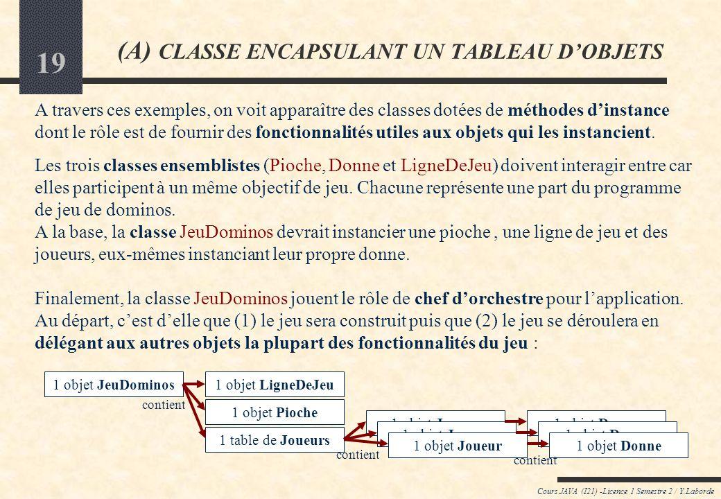 18 Cours JAVA (I21) -Licence 1 Semestre 2 / Y.Laborde (A) CLASSE ENCAPSULANT UN TABLEAU DOBJETS classe LigneDeJeu // Variable dinstance ldj:Domino[] // Méthodes dinstance +donneToString():String // Constructeur de donne vide Pouvoir créer une ligne de jeu vide (constructeur) Pouvoir ajouter un domino à droite de la ligne de jeu Permet aux joueurs dajouter un domino à droite dune la ligne de jeu Pouvoir ajouter un domino à gauche de la ligne Idem mais à gauche Pouvoir tester si la ligne de jeu est vide Ce peut être utile pour savoir si on doit jouer un double (début de jeu) Pouvoir connaître le nombre de dominos de la donne Pouvoir connaître un domino choisi par son rang Peut être utile pour permettre au joueur dadopter une stratégie de jeu Pouvoir connaître un domino choisi par sa référence Idem mais en désignant le domino par sa référence dobjet Savoir si un domino est jouable à droite de la ligne de jeu Permettrait à un joueur de « demander » à la ligne de jeu si un certain domino peut y être accolé à droite Savoir si un domino est jouable à droite de la ligne de jeu Idem mais à gauche etc.