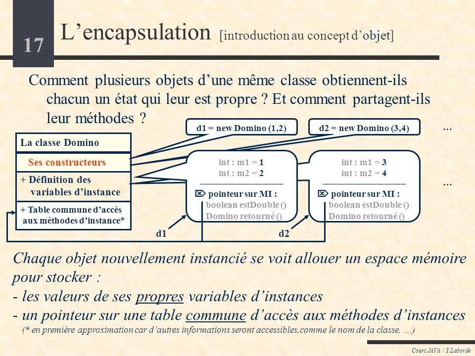 16 Cours JAVA / Y.Laborde Terminologie de lOrienté Objet (2) OP RATEUR DINSTANCIATION : DINSTANCIATION : R F RENCE ou OID : CONSTRUCTEUR : La seule mé