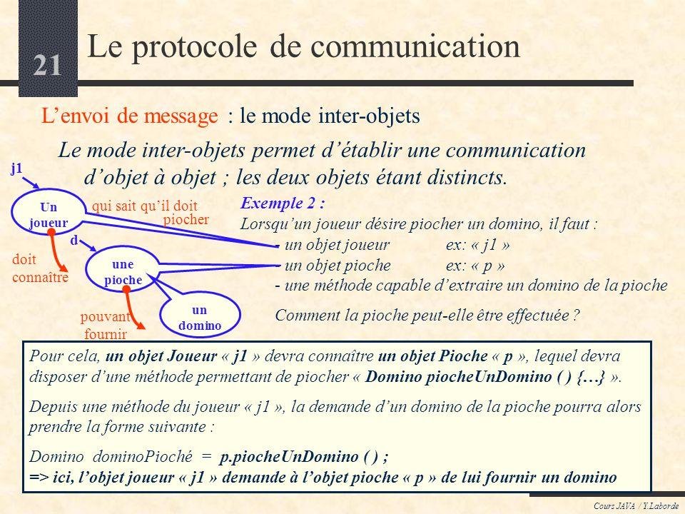 20 Cours JAVA / Y.Laborde Le protocole de communication Lenvoi de message : le mode inter-objets 1 re forme générale de lenvoie de message :. ( ) cest