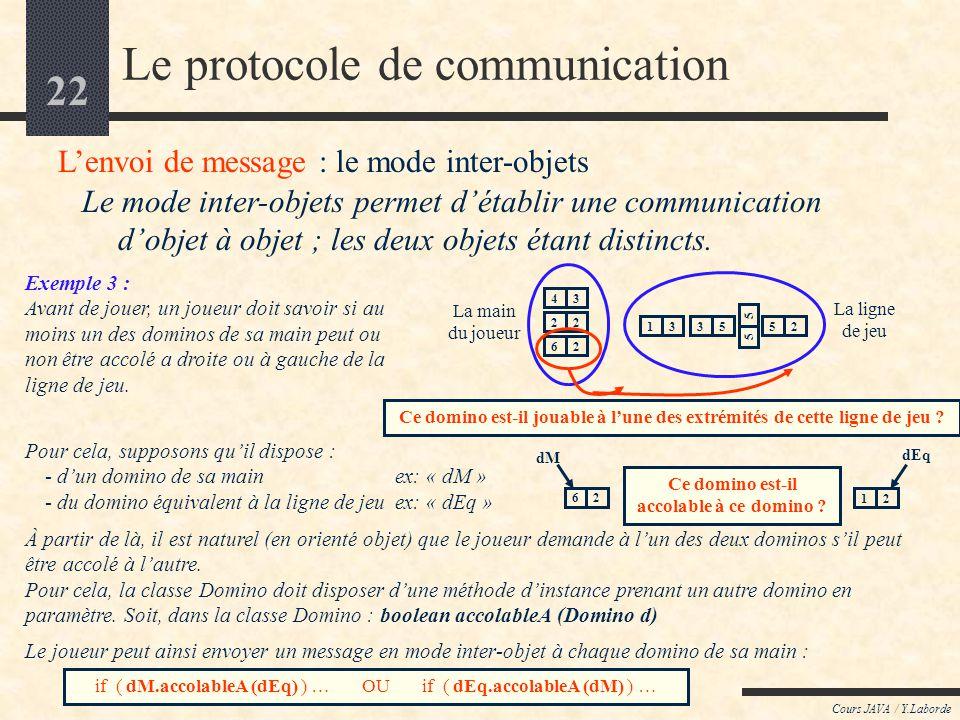 21 Cours JAVA / Y.Laborde Le protocole de communication Lenvoi de message : le mode inter-objets Le mode inter-objets permet détablir une communicatio