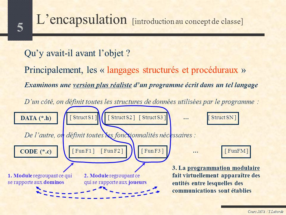 4 Cours JAVA / Y.Laborde Lencapsulation [introduction au concept de classe] Quy avait-il avant lobjet ? Principalement, les « langages structurés et p