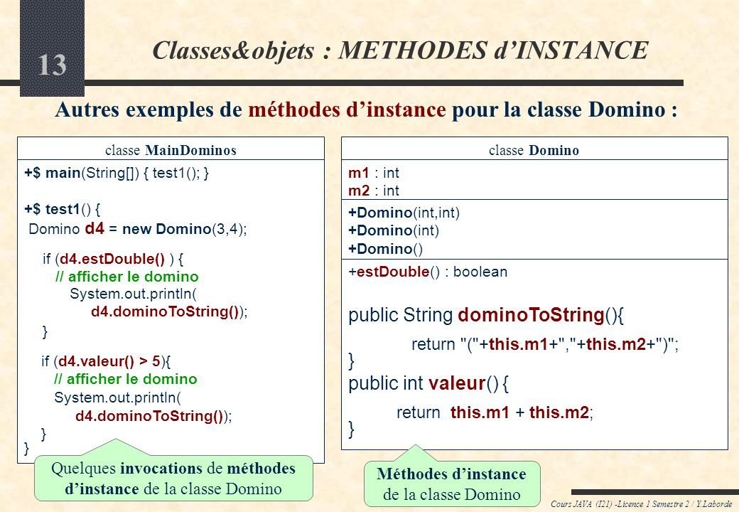 12 Cours JAVA (I21) -Licence 1 Semestre 2 / Y.Laborde classe MainDominos +$ main(String[]) { test1(); } +$ test1() { Domino d4 = new Domino(3,4); if (