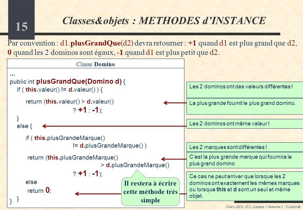 14 Cours JAVA (I21) -Licence 1 Semestre 2 / Y.Laborde Classes&objets : METHODES dINSTANCE Exemple de méthode dinstance avec un paramètre : classe Main