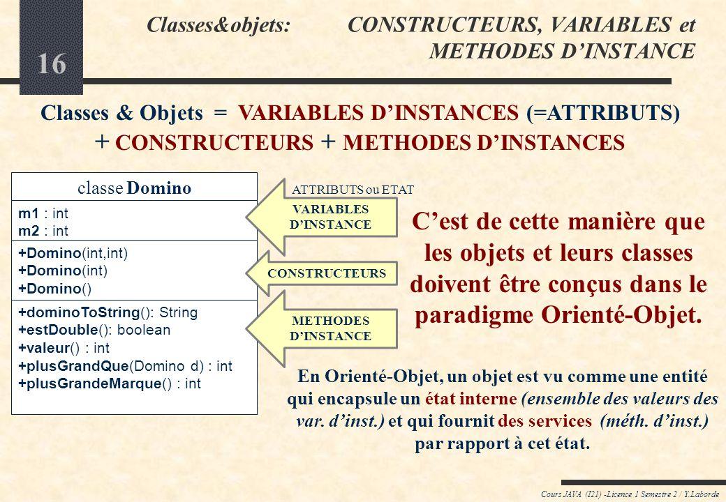 15 Cours JAVA (I21) -Licence 1 Semestre 2 / Y.Laborde Classes&objets : METHODES dINSTANCE Classe Domino... public int plusGrandQue(Domino d) { } if (