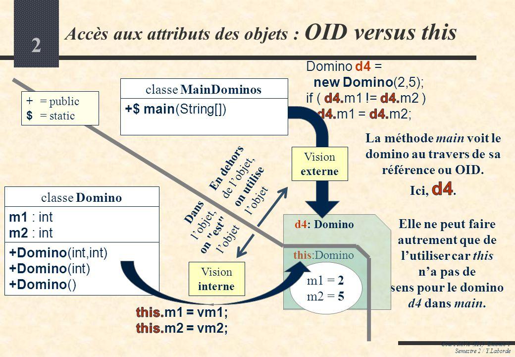2 Accès aux attributs des objets : OID versus this Cours JAVA (I21) -Licence 1 Semestre 2 / Y.Laborde this:Domino d4: Domino m1 = 2 m2 = 5 Vision externe Vision interne En dehors de lobjet, on utilise lobjet Dans lobjet, on est lobjet classe MainDominos +$ main(String[]) classe Domino m1 : int m2 : int +Domino(int,int) +Domino(int) +Domino() += public $ = static