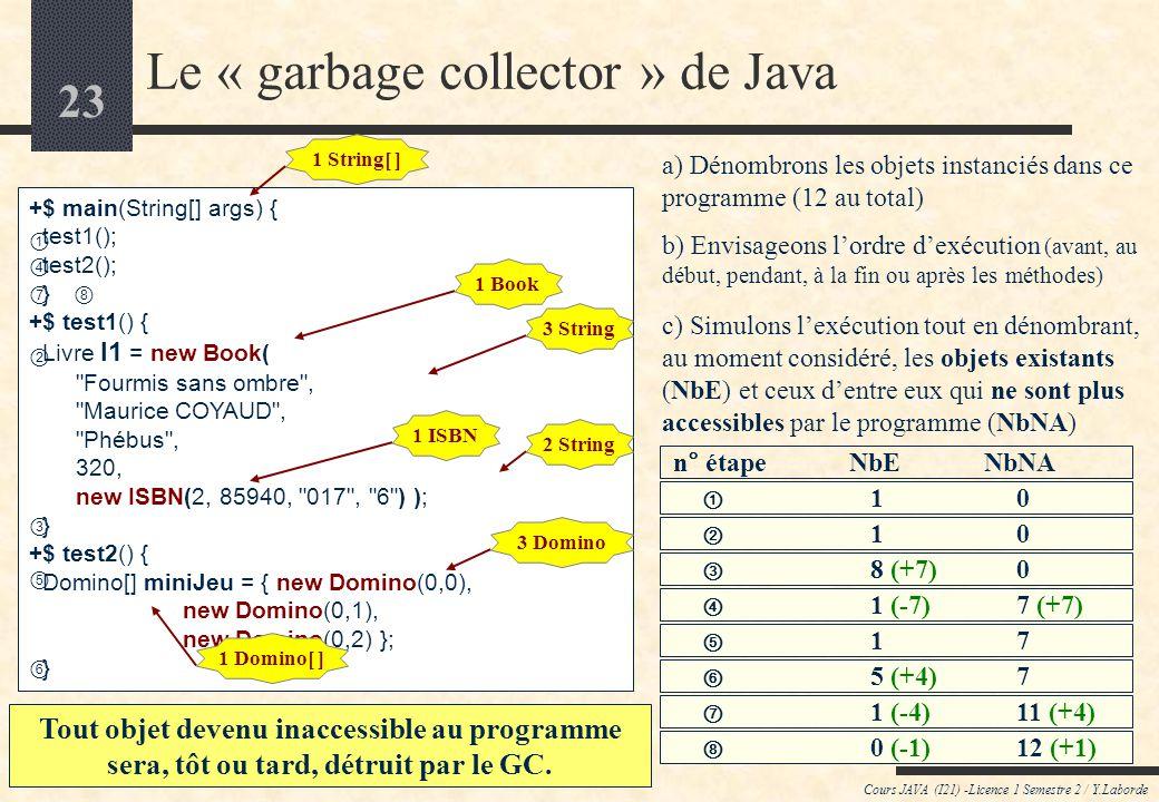 22 Le « garbage collector »* de Java Cours JAVA (I21) -Licence 1 Semestre 2 / Y.Laborde Le Garbage Collector est un processus dont lexécution est « pa