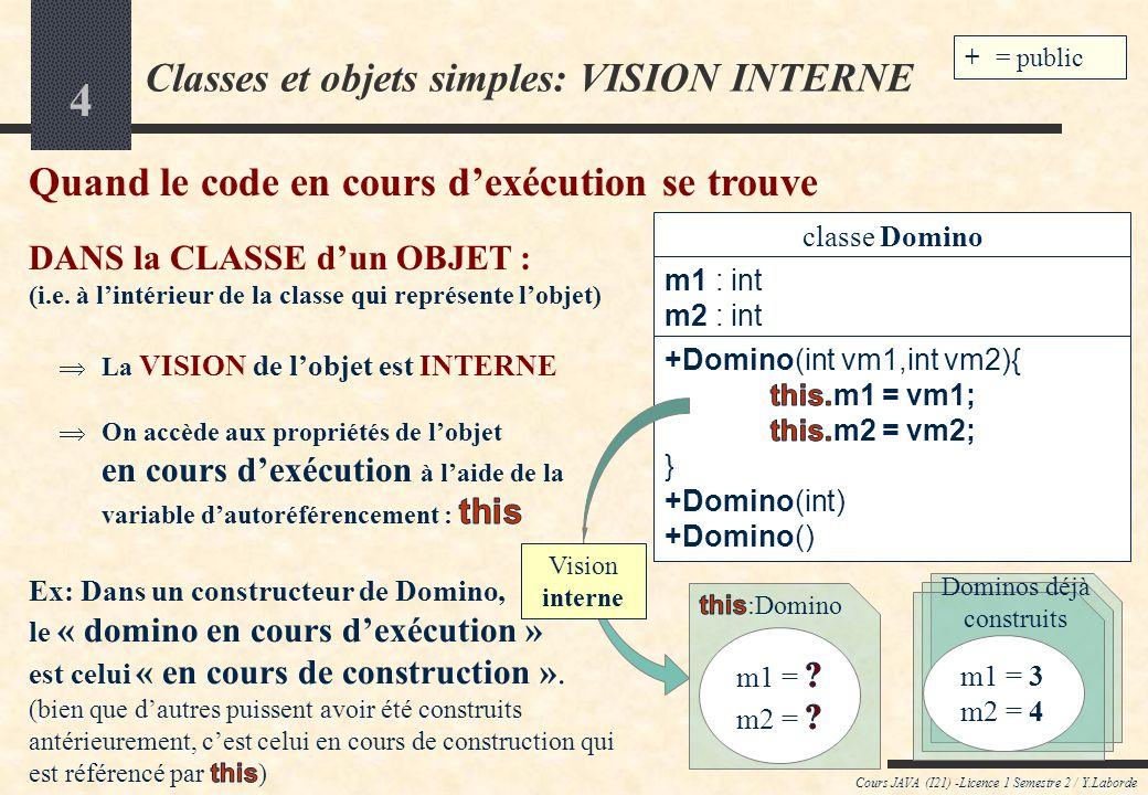 14 Cours JAVA (I21) -Licence 1 Semestre 2 / Y.Laborde Classes&objets : METHODES dINSTANCE Exemple de méthode dinstance avec un paramètre : classe MainDominos +$ main(String[]) { test1(); } +$ test1() { Domino d4 = new Domino(3,4); Domino d5 = new Domino(5,2); classe Domino m1 : int m2 : int +Domino(int,int) +Domino(int) +Domino() +estDouble() : boolean +dominoToString() : String +valeur() : int if ( d5.plusGrandQue(d4) ){ } // afficher le plus grand domino System.out.println( d5.dominoToString() + est plus grand que + d4.dominoToString() ); Il faut maintenant écrire cette méthode +plusGrandQue(Domino d) : int Par convention : d1.plusGrandQue(d2) devra retourner : +1 quand d1 est plus grand que d2, 0 quand les 2 dominos sont égaux, -1 quand d1 est plus petit que d2.