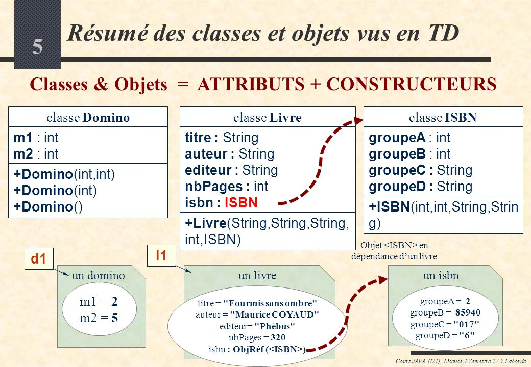 5 Cours JAVA (I21) -Licence 1 Semestre 2 / Y.Laborde Résumé des classes et objets vus en TD Classes & Objets = ATTRIBUTS + CONSTRUCTEURS classe Domino m1 : int m2 : int +Domino(int,int) +Domino(int) +Domino() classe Livre titre : String auteur : String editeur : String nbPages : int isbn : ISBN +Livre(String,String,String, int,ISBN) classe ISBN groupeA : int groupeB : int groupeC : String groupeD : String +ISBN(int,int,String,Strin g) un domino m1 = 2 m2 = 5 un livre titre = Fourmis sans ombre auteur = Maurice COYAUD editeur= Phébus nbPages = 320 isbn : ObjRéf ( ) un isbn groupeA = 2 groupeB = 85940 groupeC = 017 groupeD = 6 d1 l1 Objet en dépendance dun livre