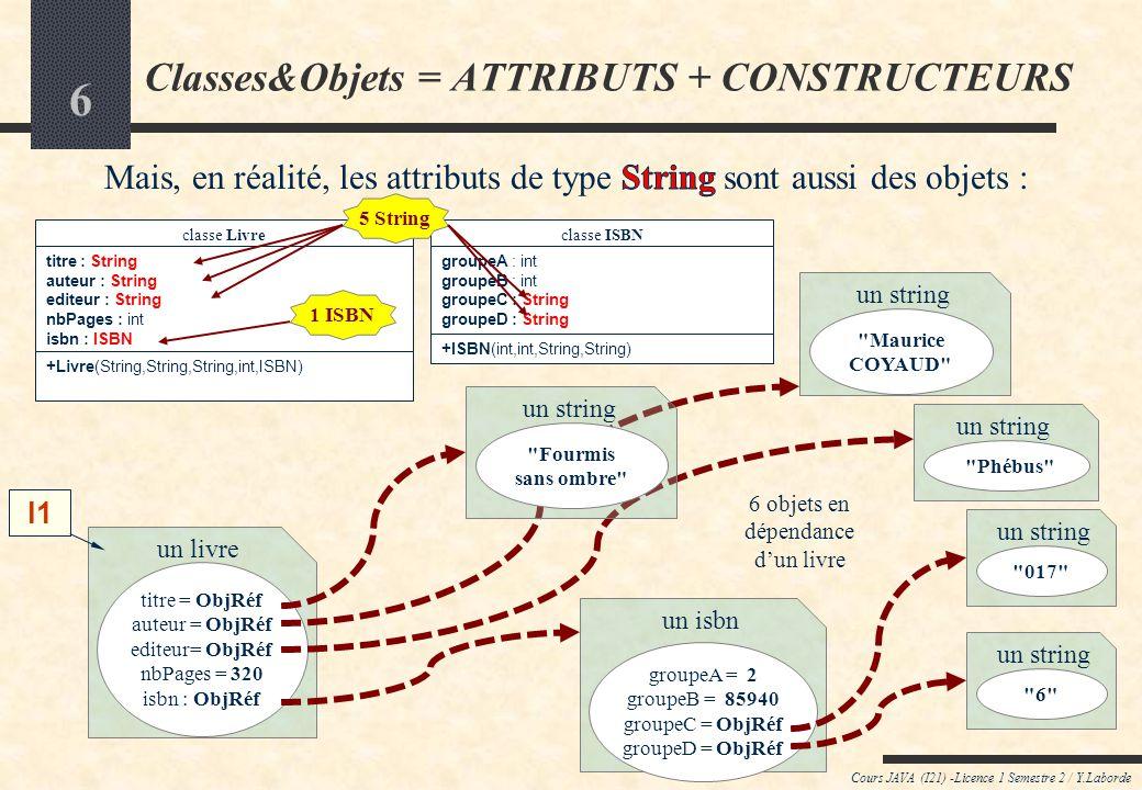 6 un livre titre = ObjRéf auteur = ObjRéf editeur= ObjRéf nbPages = 320 isbn : ObjRéf un isbn groupeA = 2 groupeB = 85940 groupeC = ObjRéf groupeD = ObjRéf Cours JAVA (I21) -Licence 1 Semestre 2 / Y.Laborde Classes&Objets = ATTRIBUTS + CONSTRUCTEURS classe Livre titre : String auteur : String editeur : String nbPages : int isbn : ISBN +Livre(String,String,String,int,ISBN) classe ISBN groupeA : int groupeB : int groupeC : String groupeD : String +ISBN(int,int,String,String) l1 6 objets en dépendance dun livre 5 String un string Maurice COYAUD un string 017 un string 6 un string Phébus un string Fourmis sans ombre 1 ISBN