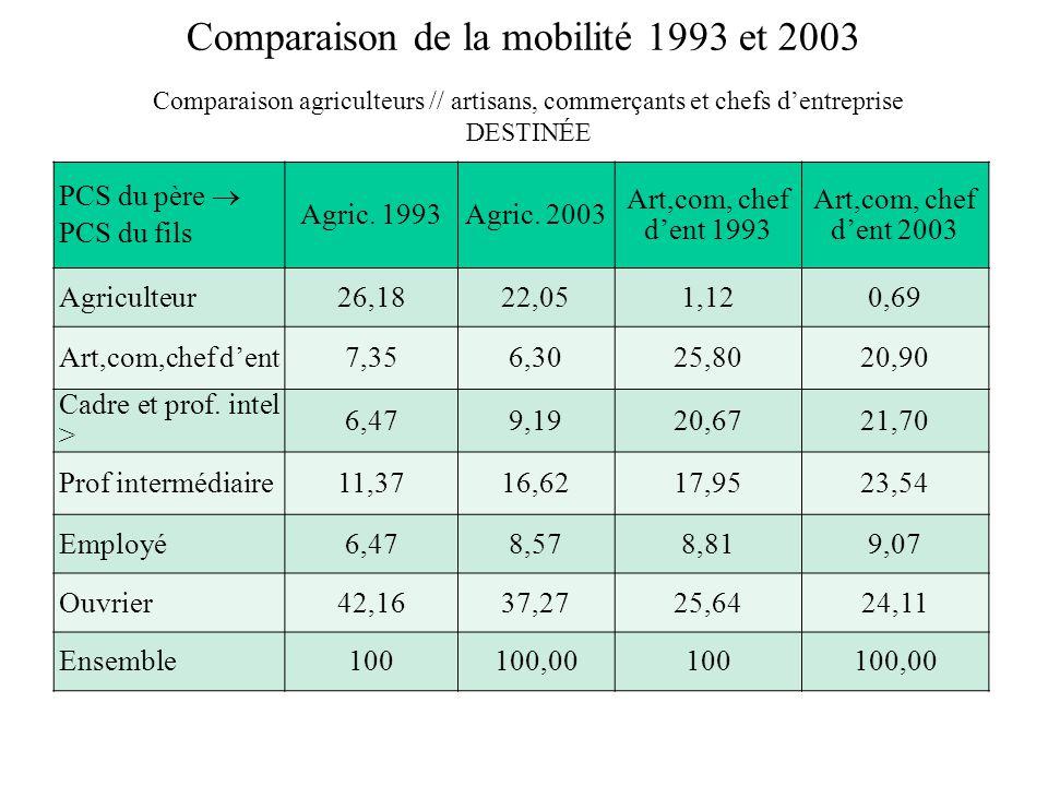 Comparaison de la mobilité 1993 et 2003 Comparaison agriculteurs // artisans, commerçants et chefs dentreprise DESTINÉE PCS du père PCS du fils Agric.