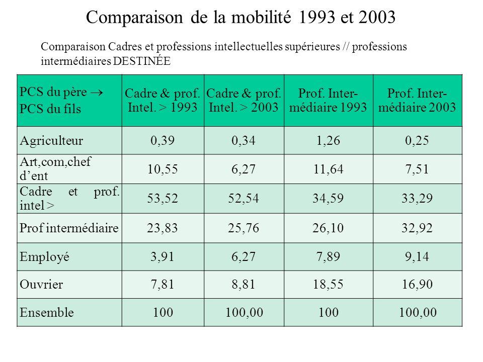 Comparaison de la mobilité 1993 et 2003 Comparaison Cadres et professions intellectuelles supérieures // professions intermédiaires DESTINÉE PCS du père PCS du fils Cadre & prof.