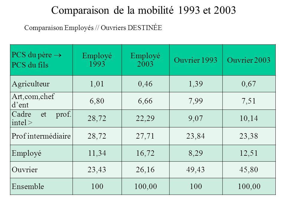 Comparaison de la mobilité 1993 et 2003 Comparaison Employés // Ouvriers DESTINÉE PCS du père PCS du fils Employé 1993 Employé 2003 Ouvrier 1993Ouvrier 2003 Agriculteur1,010,461,390,67 Art,com,chef dent 6,806,667,997,51 Cadre et prof.