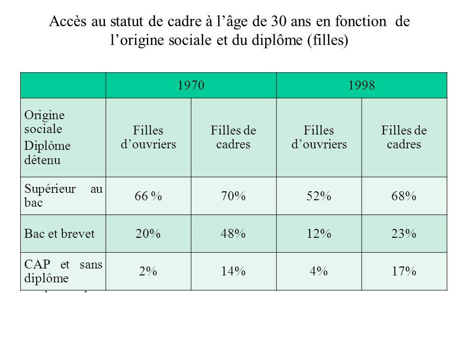 Accès au statut de cadre à lâge de 30 ans en fonction de lorigine sociale et du diplôme (filles) Sources : enquêtes formation et qualification professionnelle, 1970 et 1993 ; enquête emploi 1998 19701998 Origine sociale Diplôme détenu Filles douvriers Filles de cadres Filles douvriers Filles de cadres Supérieur au bac 66 %70%52%68% Bac et brevet20%48%12%23% CAP et sans diplôme 2%14%4%17%