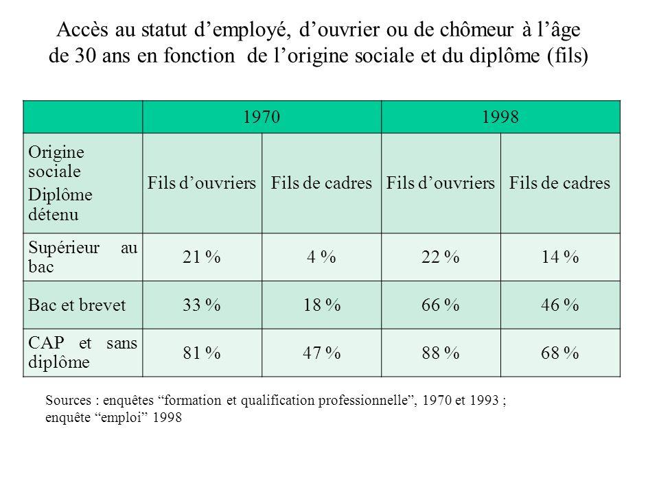 Accès au statut demployé, douvrier ou de chômeur à lâge de 30 ans en fonction de lorigine sociale et du diplôme (fils) Sources : enquêtes formation et qualification professionnelle, 1970 et 1993 ; enquête emploi 1998 19701998 Origine sociale Diplôme détenu Fils douvriersFils de cadresFils douvriersFils de cadres Supérieur au bac 21 %4 %22 %14 % Bac et brevet33 %18 %66 %46 % CAP et sans diplôme 81 %47 %88 %68 %