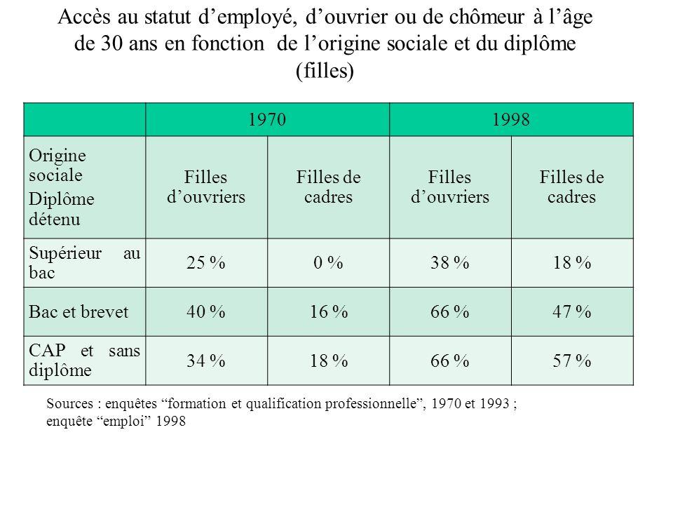 Accès au statut demployé, douvrier ou de chômeur à lâge de 30 ans en fonction de lorigine sociale et du diplôme (filles) Sources : enquêtes formation et qualification professionnelle, 1970 et 1993 ; enquête emploi 1998 19701998 Origine sociale Diplôme détenu Filles douvriers Filles de cadres Filles douvriers Filles de cadres Supérieur au bac 25 %0 %38 %18 % Bac et brevet40 %16 %66 %47 % CAP et sans diplôme 34 %18 %66 %57 %