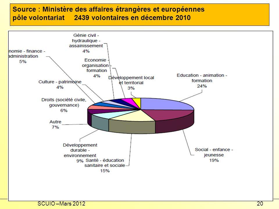 SCUIO –Mars 201220 Source : Ministère des affaires étrangères et européennes pôle volontariat 2439 volontaires en décembre 2010