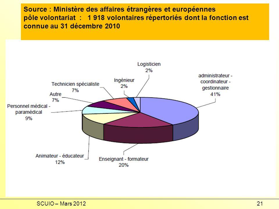 SCUIO – Mars 201221 Source : Ministère des affaires étrangères et européennes pôle volontariat : 1 918 volontaires répertoriés dont la fonction est connue au 31 décembre 2010