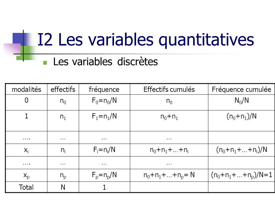 I2 Les variables quantitatives Les variables discrètes modalitéseffectifsfréquenceEffectifs cumulésFréquence cumulée 0n0n0 F 0 =n 0 /Nn0n0 N 0 /N 1n1n1 F 1 =n 1 /Nn 0 +n 1 (n 0 +n 1 )/N ….……… xixi nini F i =n i /Nn 0 +n 1 +…+n i (n 0 +n 1 +…+n i )/N ….……… xpxp npnp F p =n p /Nn 0 +n 1 +…+n p = N(n 0 +n 1 +…+n p )/N=1 TotalN1
