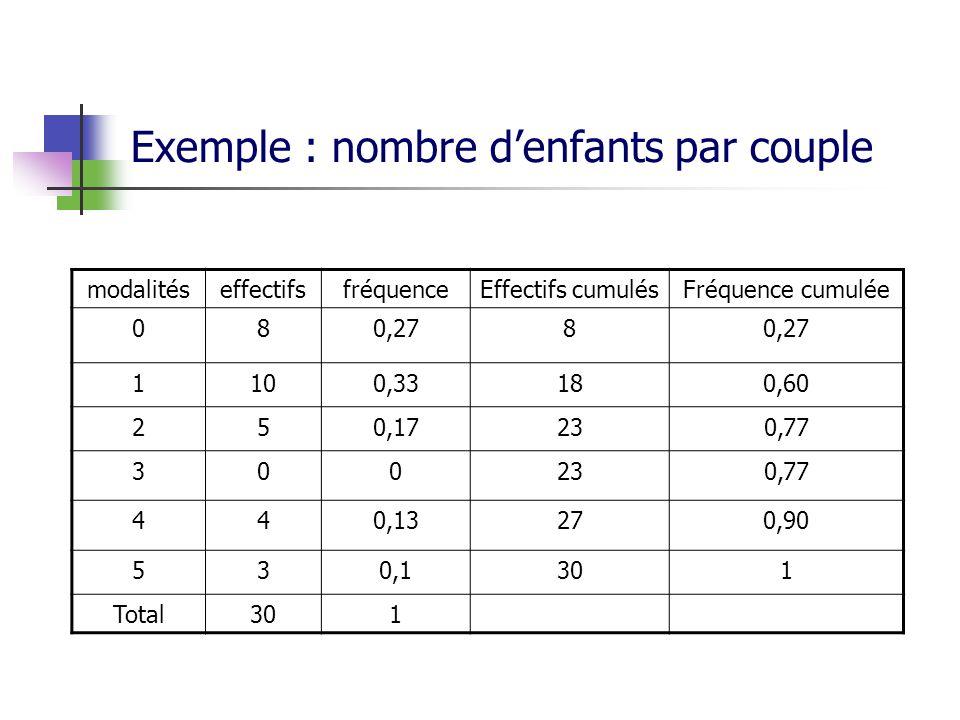 Exemple : nombre denfants par couple modalitéseffectifsfréquenceEffectifs cumulésFréquence cumulée 080,278 1100,33180,60 250,17230,77 300230,77 440,13270,90 530,1301 Total301