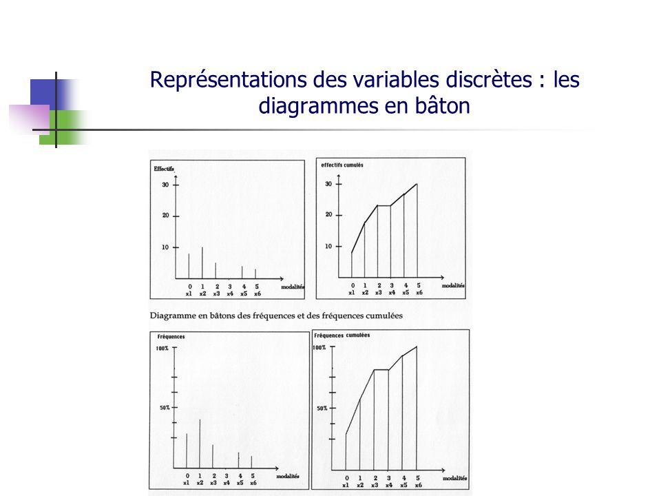 Représentations des variables discrètes : les diagrammes en bâton