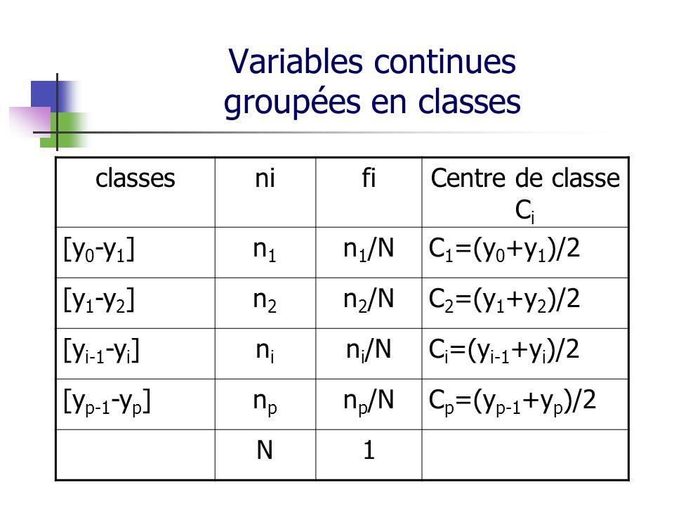 Variables continues groupées en classes classesnifiCentre de classe C i [y 0 -y 1 ]n1n1 n 1 /NC 1 =(y 0 +y 1 )/2 [y 1 -y 2 ]n2n2 n 2 /NC 2 =(y 1 +y 2 )/2 [y i-1 -y i ]nini n i /NC i =(y i-1 +y i )/2 [y p-1 -y p ]npnp n p /NC p =(y p-1 +y p )/2 N1