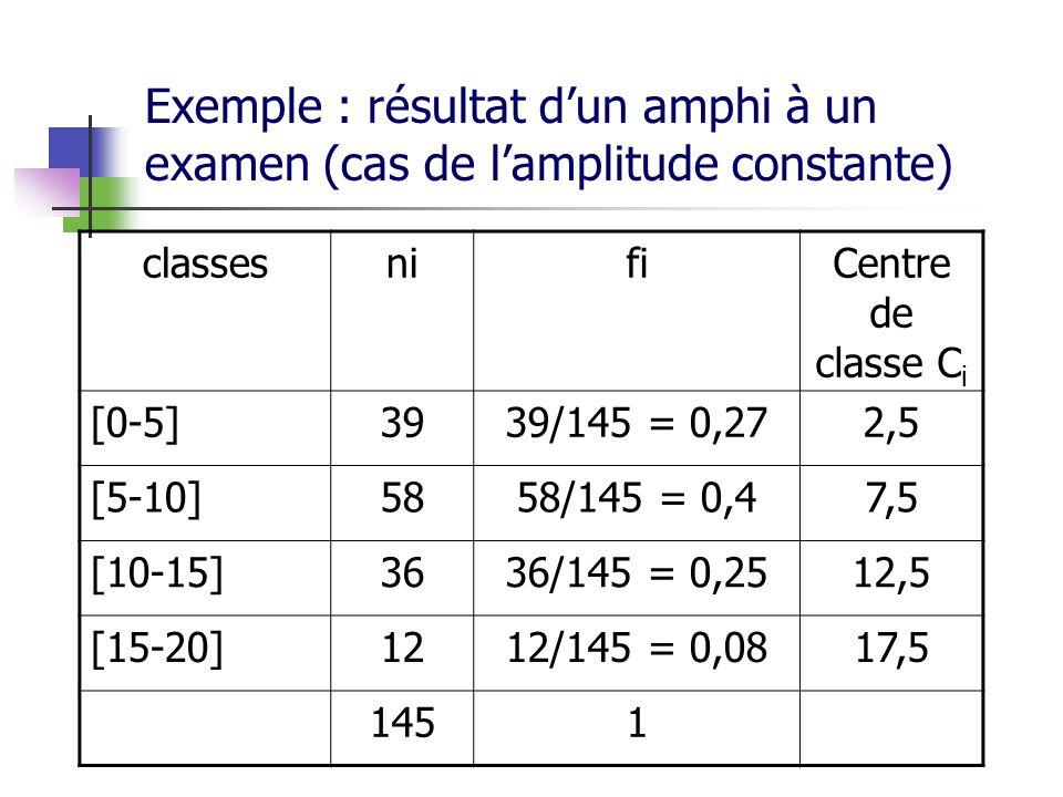 Exemple : résultat dun amphi à un examen (cas de lamplitude constante) classesnifiCentre de classe C i [0-5]3939/145 = 0,272,5 [5-10]5858/145 = 0,47,5 [10-15]3636/145 = 0,2512,5 [15-20]1212/145 = 0,0817,5 1451