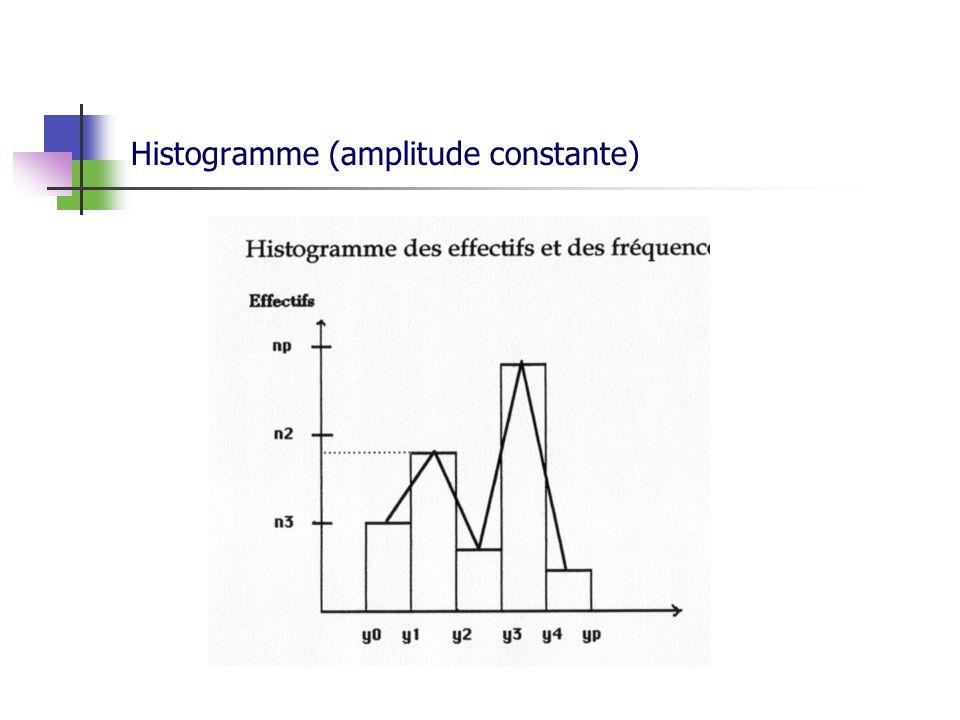 Histogramme (amplitude constante)