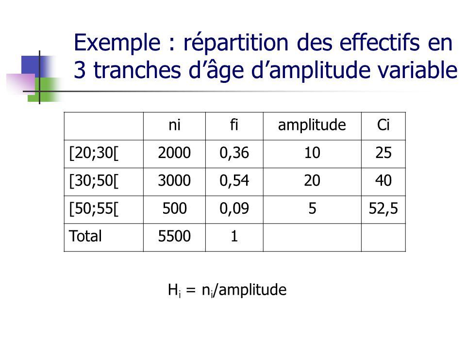 Exemple : répartition des effectifs en 3 tranches dâge damplitude variable nifiamplitudeCi [20;30[20000,361025 [30;50[30000,542040 [50;55[5000,09552,5