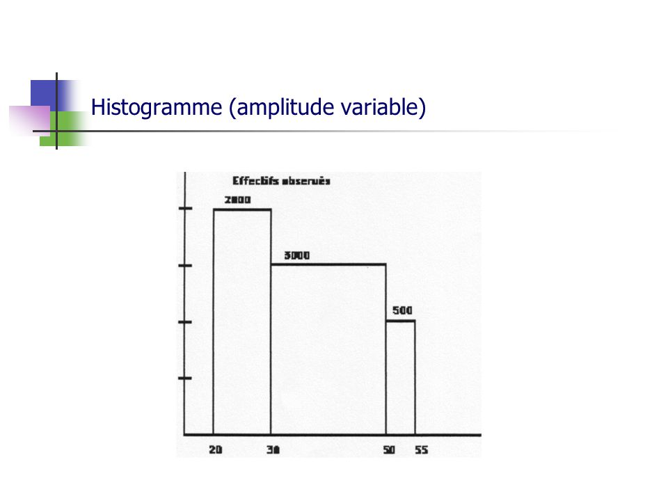 Histogramme (amplitude variable)